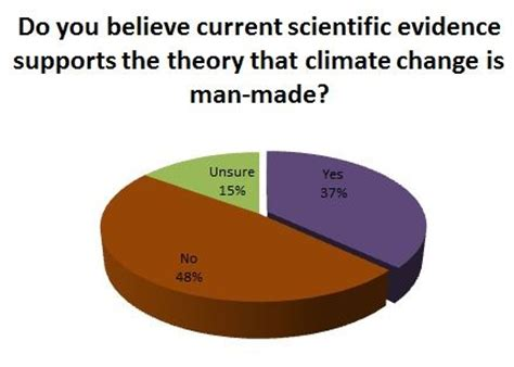 Climate change essay example