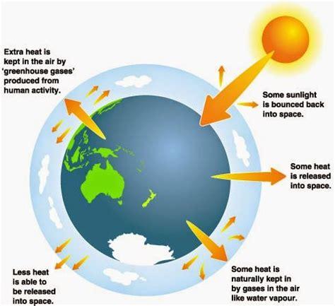 Argumentative essay on Global Climate Change Essay